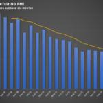 COVID-19 Hits the April PMI Index Hard